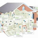 Examples of home automation technology in practical setting